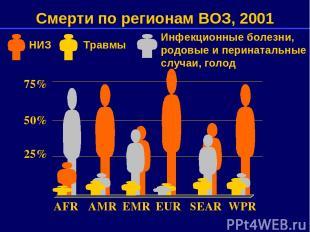 75% 50% 25% AFR AMR EMR EUR SEAR WPR Смерти по регионам ВОЗ, 2001 Инфекционные б