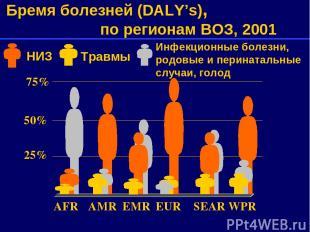 75% 50% 25% AFR AMR EMR EUR SEAR WPR Бремя болезней (DALY's), по регионам ВОЗ, 2