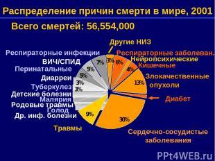 Распределение причин смерти в мире, 2001 Всего смертей: 56,554,000 Сердечно-сосу