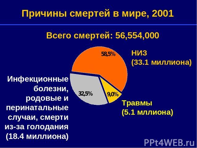 Травмы (5.1 мллиона) НИЗ (33.1 миллиона) Причины смертей в мире, 2001 Инфекционные болезни, родовые и перинатальные случаи, смерти из-за голодания (18.4 миллиона) Всего смертей: 56,554,000