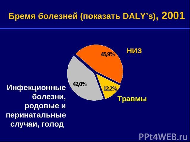 Травмы НИЗ Бремя болезней (показать DALY's), 2001 Инфекционные болезни, родовые и перинатальные случаи, голод