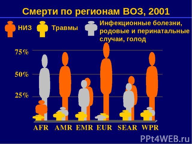 75% 50% 25% AFR AMR EMR EUR SEAR WPR Смерти по регионам ВОЗ, 2001 Инфекционные болезни, родовые и перинатальные случаи, голод НИЗ Травмы