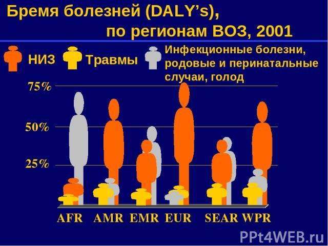 75% 50% 25% AFR AMR EMR EUR SEAR WPR Бремя болезней (DALY's), по регионам ВОЗ, 2001 Инфекционные болезни, родовые и перинатальные случаи, голод НИЗ Травмы