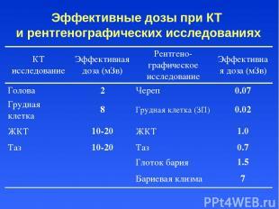Эффективные дозы при КТ и рентгенографических исследованиях КТ исследование Эффе