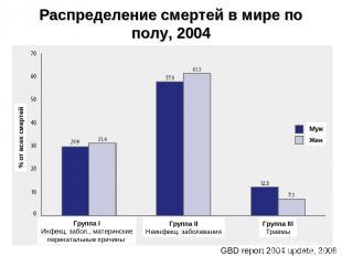 Распределение смертей в мире по полу, 2004 * GBD report 2004 update, 2008 Группа