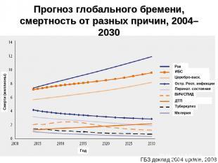 Прогноз глобального бремени, смертность от разных причин, 2004–2030 * ГБЗ доклад