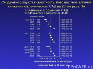 December 02 * Сердечно-сосудистая смертность: повозрастное влияние снижения сист