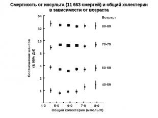 UDV3:[VEP.PSC.FIGURES.TCHOL.240907]stroke-by-agecause-trend.ctrl: 24-SEP-2007 14