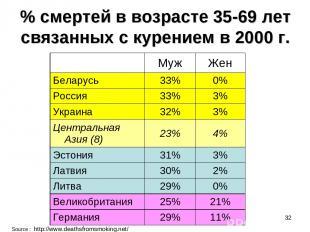 * % смертей в возрасте 35-69 лет связанных с курением в 2000 г. Source : http://
