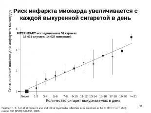 * Риск инфаркта миокарда увеличивается с каждой выкуренной сигаретой в день Коли