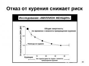 Отказ от курения снижает риск * Исследование «МИЛЛИОН ЖЕНЩИН» Общая смертность п
