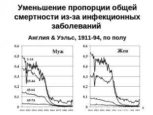 * Уменьшение пропорции общей смертности из-за инфекционных заболеваний Англия &