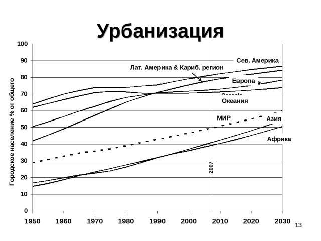 * Урбанизация Сев. Америка Лат. Америка & Кариб. регион Европа Океания МИР Азия Африка Городское население % от общего