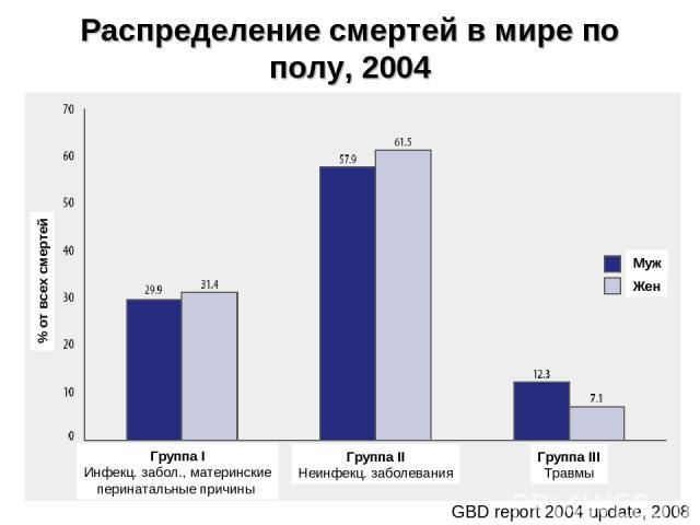 Распределение смертей в мире по полу, 2004 * GBD report 2004 update, 2008 Группа I Инфекц. забол., материнские перинатальные причины Группа II Неинфекц. заболевания Группа III Травмы Муж Жен % от всех смертей