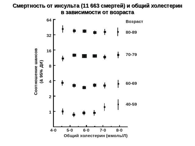 UDV3:[VEP.PSC.FIGURES.TCHOL.240907]stroke-by-agecause-trend.ctrl: 24-SEP-2007 14:47:18.56 Общий холестерин (ммоль/Л) 4·0 5·0 6·0 7·0 8·0 1 2 4 8 16 32 64 80-89 70-79 60-69 40-59 Возраст Соотношение шансов (& 95% ДИ) Смертность от инсульта (11 663 см…