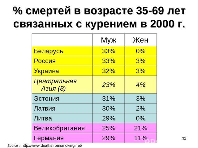 * % смертей в возрасте 35-69 лет связанных с курением в 2000 г. Source : http://www.deathsfromsmoking.net/ Муж Жен Беларусь 33% 0% Россия 33% 3% Украина 32% 3% Центральная Азия (8) 23% 4% Эстония 31% 3% Латвия 30% 2% Литва 29% 0% Великобритания 25% …