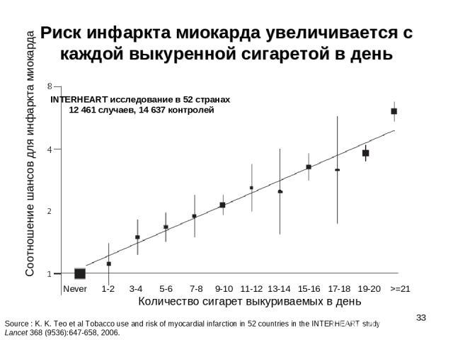 * Риск инфаркта миокарда увеличивается с каждой выкуренной сигаретой в день Количество сигарет выкуриваемых в день Соотношение шансов для инфаркта миокарда Never 1-2 3-4 5-6 7-8 9-10 11-12 13-14 15-16 17-18 19-20 >=21 Source : K. K. Teo et al Tobacc…