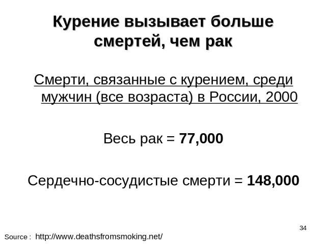 * Курение вызывает больше смертей, чем рак Смерти, связанные с курением, среди мужчин (все возраста) в России, 2000 Весь рак = 77,000 Сердечно-сосудистые смерти = 148,000 Source : http://www.deathsfromsmoking.net/
