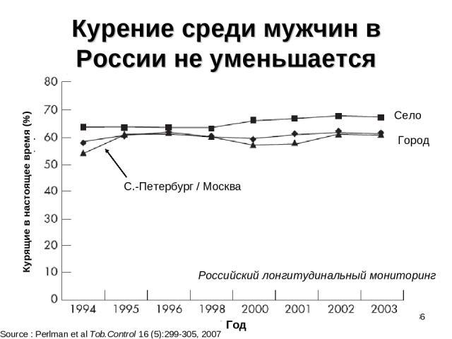 * Курение среди мужчин в России не уменьшается Село Город С.-Петербург / Москва Source : Perlman et al Tob.Control 16 (5):299-305, 2007 Российский лонгитудинальный мониторинг Курящие в настоящее время (%) Год