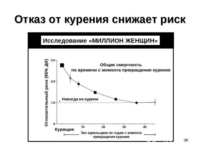 Отказ от курения снижает риск * Исследование «МИЛЛИОН ЖЕНЩИН» Общая смертность по времени с момента прекращения курения Относительный риск (95% ДИ) Никогда не курили Экс-курильщики по годам с момента прекращения курения Курящие