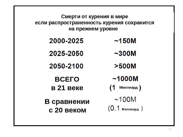 * Смерти от курения в мире если распространенность курения сохранится на прежнем уровне ВСЕГО в 21 веке В сравнении с 20 веком Миллиард Миллиард