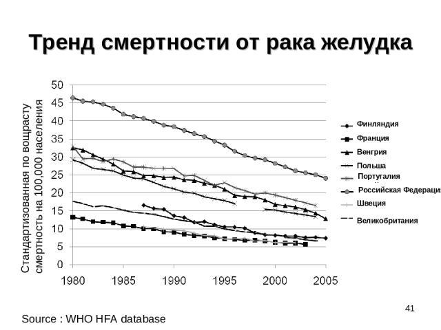 Тренд смертности от рака желудка * Source : WHO HFA database Стандартизованная по вощрасту смертность на 100,000 населения Финляндия Франция Венгрия Польша Португалия Российская Федерация Швеция Великобритания