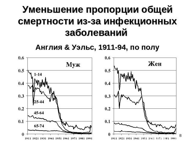 * Уменьшение пропорции общей смертности из-за инфекционных заболеваний Англия & Уэльс, 1911-94, по полу