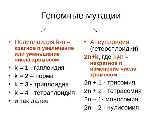 Геномные мутации Полиплоидия k n – кратное n увеличение или уменьшение числа хромосом k = 1 - гаплоидия k = 2 – норма k = 3 - триплоидия k = 4 - тетраплоидия и так далее Анеуплоидия (гетероплоидии) 2n+k, где k=n – некратное n изменение числа хромосо…