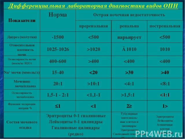 Дифференциальная лабораторная диагностика видов ОПН Показатели Норма Острая почечная недостаточность преренальная ренальна постренальная Диурез (мл/сутки) -1500 400 10:1