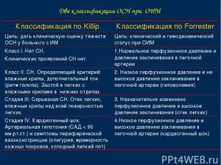 Две классификации ОСН при ОИМ Классификация по Killip Классификация по Forrester