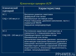 Клинические сценарии ОСН Клинический сценарий Характеристика КС 1 САД > 140 мм р