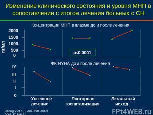 Изменение клинического состояния и уровня МНП в сопоставлении с итогом лечения б