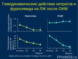 Гемодинамические действие нитратов и фуросемида на ЛЖ после ОИМ Сердечный выброс