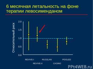6 месячная летальность на фоне терапии левосименданом 2.0 1.0 REVIVE-I RUSSLAN C
