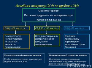 Лечебная тактика ОСН по уровню САД Оксигенотерапия Петлевые диуретики +/- вазоди