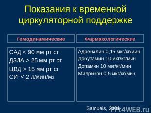 Показания к временной циркуляторной поддержке Гемодинамические САД < 90 мм рт ст