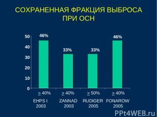 СОХРАНЕННАЯ ФРАКЦИЯ ВЫБРОСА ПРИ ОСН 46% 33% 33% 46% 0 10 20 30 40 50 EHPS I 2003
