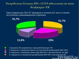 Моисеев В.С.. Мерай И., 2003 Распределение больных ИМ с ОСН в зависимости от тип