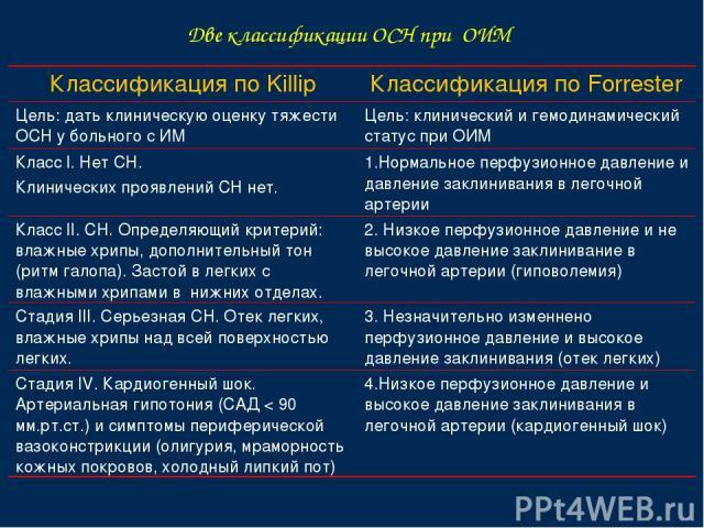 Две классификации ОСН при ОИМ Классификация по Killip Классификация по Forrester Цель: дать клиническую оценку тяжести ОСН у больного с ИМ Цель: клинический и гемодинамический статус при ОИМ Класс I. Нет СН. Клинических проявлений СН нет. 1.Нормальн…