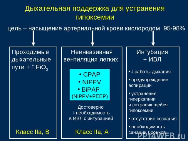 Дыхательная поддержка для устранения гипоксемии цель – насыщение артериальной крови кислородом 95-98% Класс IIа, В Проходимые дыхательные пути + FiO2 Неинвазивная вентиляция легких CPAP NIPPV BiPAP (NIPPV+PEEP) Интубация + ИВЛ Достоверно необходимос…