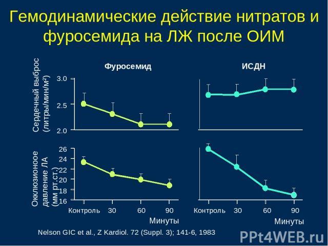 Гемодинамические действие нитратов и фуросемида на ЛЖ после ОИМ Сердечный выброс (литры/мин/м²) Окклюзионоое давление ЛА (мм рт.ст.) Nelson GIC et al., Z Kardiol. 72 (Suppl. 3); 141-6, 1983 3.0 2.5 2.0 26 24 22 20 18 16 Фуросемид ИСДН Контроль 30 60…