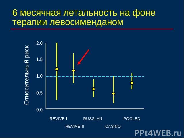 6 месячная летальность на фоне терапии левосименданом 2.0 1.0 REVIVE-I RUSSLAN CASINO POOLED 0.0 1.5 0.5 REVIVE-II Относительный риск