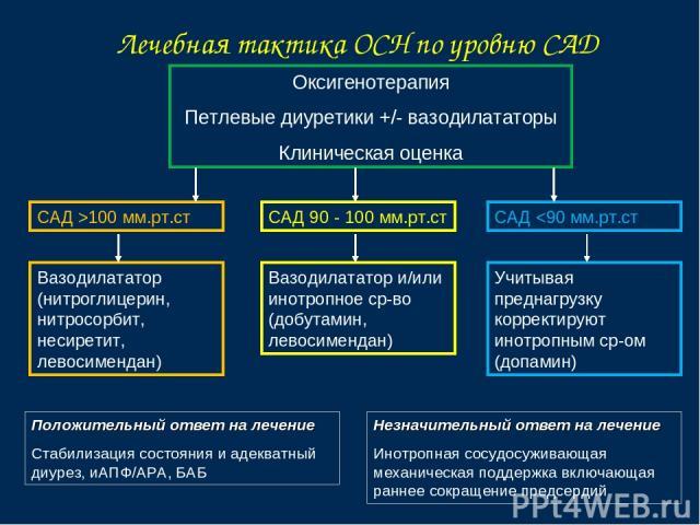 Лечебная тактика ОСН по уровню САД Оксигенотерапия Петлевые диуретики +/- вазодилататоры Клиническая оценка САД >100 мм.рт.ст САД 90 - 100 мм.рт.ст САД