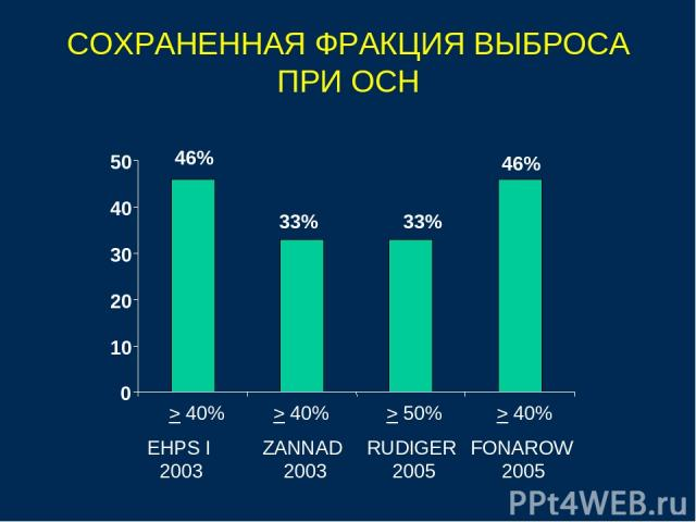 СОХРАНЕННАЯ ФРАКЦИЯ ВЫБРОСА ПРИ ОСН 46% 33% 33% 46% 0 10 20 30 40 50 EHPS I 2003 ZANNAD 2003 RUDIGER 2005 FONAROW 2005 > 40% > 50% > 40% > 40%