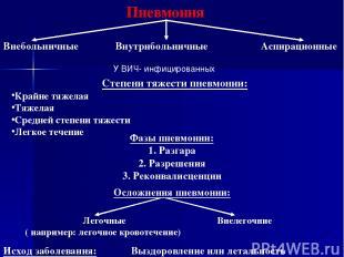 Пневмония Внебольничные Внутрибольничные Аспирационные Степени тяжести пневмонии