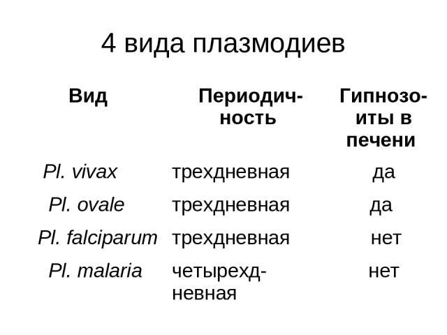 4 вида плазмодиев Вид Периодич-ность Гипнозо-иты в печени Pl. vivax трехдневная да Pl. ovale трехдневная да Pl. falciparum трехдневная нет Pl. malaria четырехд-невная нет