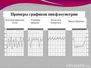 """Примеры графиковпикфлоуметрии Неконтролируемая астма """"Утренние провалы"""" Астма по"""
