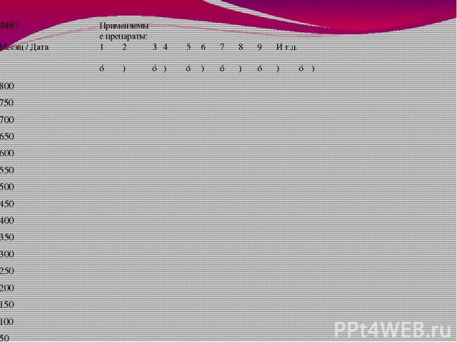 ФИО Применяемые препараты: Месяц/ Дата 1 2 3 4 5 6 7 8 9 Ит.д. ☼ ) ☼ ) ☼ ) ☼ ) ☼ ) ☼ ) 800 750 700 650 600 550 500 450 400 350 300 250 200 150 100 50 Дополнительные сведения кашель Затрудненное дыхание Мокрота ¤ Примечание