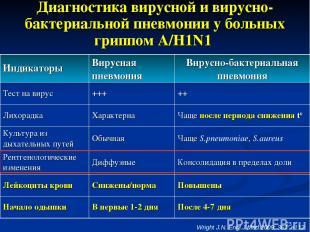 * Диагностика вирусной и вирусно-бактериальной пневмонии у больных гриппом А/H1N