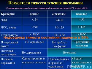 * Показатели тяжести течения пневмонии Недооценка тяжести состояния пациента в 5